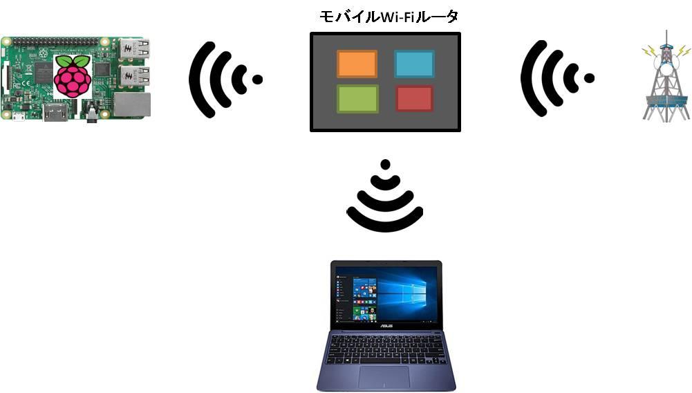 Raspberry Pi3に無線でアクセスする方法を比較してみた